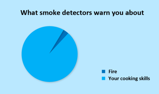 smoke-alarm-pie-chart